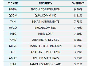 【SOXL】は半導体株価指数のレバレッジブル3倍ETF - たぱぞうの米国株投資