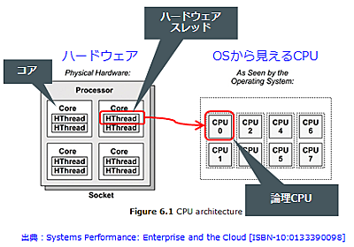 LinuxでCPU使用率を上げるコマンド - ablog