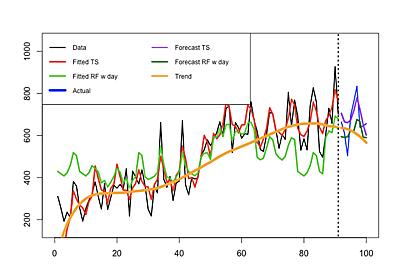 一般的な時系列のモデリング&予測に、機械学習系の手法よりも古典的な計量時系列分析の方が向いている理由を考えてみた(追記あり) - 六本木で働くデータサイエンティストのブログ