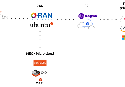 Introduction to open source private LTE and 5G networks   Ubuntu