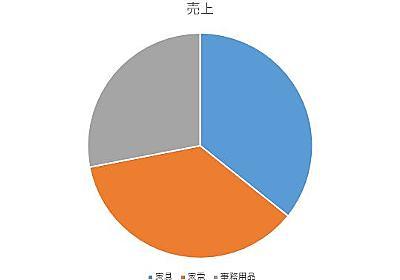 それでもまだ円グラフを使いますか? - データ可視化のアイデア帳