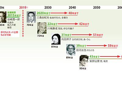 著作権保護70年、作品の風化防ぐ仕組みが必要:日経ビジネスオンライン
