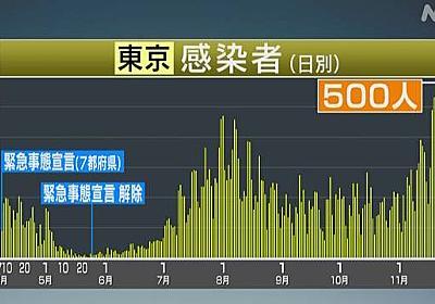 東京都 新型コロナ 5人死亡 500人感染 水曜では最多の感染者   新型コロナ 国内感染者数   NHKニュース