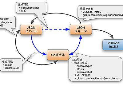 一周回って、人間が読み書きする設定ファイルはJSONが良いと思った | Future Tech Blog - フューチャーアーキテクト