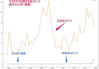 千田さんが「炎上している」と書いた時、キズナアイは「炎上」していたか? - データをいろいろ見てみる