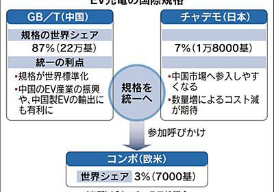 EV充電規格、日中で20年に統一 世界シェア9割超  :日本経済新聞