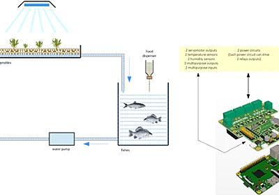 魚の飼育や水耕栽培に活用、Raspberry Pi用インターフェース「BioControle」 | fabcross