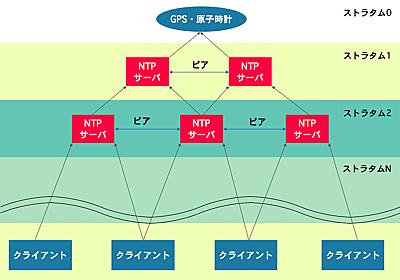 NTPとは? NTPの仕組み含めておおまかに解説
