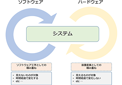 コードとしてITインフラを定義する――自動化を超えた継続的改善の実現とは (1/2):CodeZine(コードジン)