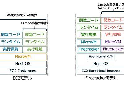 AWS Lambdaの裏側をなるだけ詳しく解説してみる - Sweet Escape