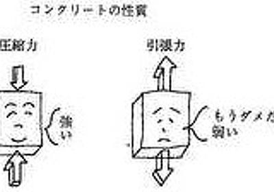 土木小ネタ:コンクリートにストレスをかけちゃえ! - おっさんのblogというブログ。