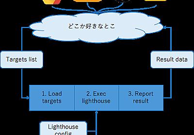 Lighthouseのバッチ実行と結果レポートをいい感じでやるためのパッケージを作りました - 迷ったらカレー