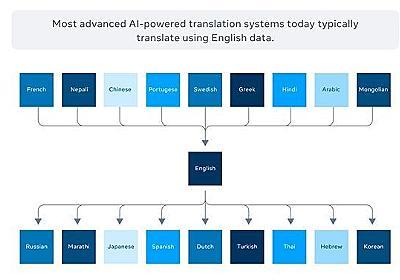 Facebook、英語を中間言語としない機械翻訳システムをGitHubで公開 - ITmedia NEWS
