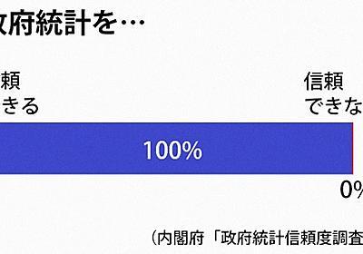 政府統計「信頼できる」100% 内閣府調査