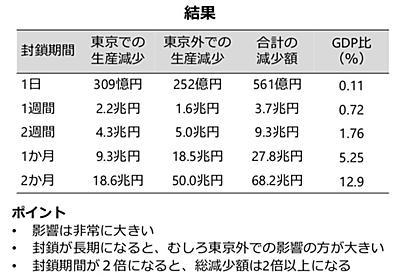 スパコンが示した「東京封鎖(ロックダウン)」の結果に、愕然とした。 | Books&Apps