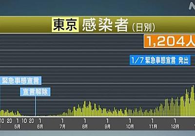 東京都 新型コロナ 1204人の感染確認 月曜日で2番目の多さ | 新型コロナ 国内感染者数 | NHKニュース