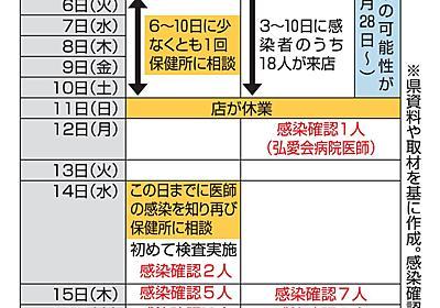 弘前保健所は客陽性後、店連絡で初めて検査|福祉・医療|青森ニュース|Web東奥
