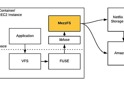 MezzFS — Mounting object storage in Netflix's media processing platform