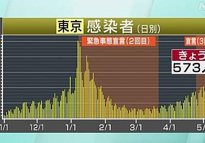 東京都 コロナ 2人死亡 573人感染確認 2週間前の月曜より増加 | 新型コロナ 国内感染者数 | NHKニュース
