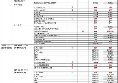 私の050IP電話ライフ、音質、着信安定性 関連の設定項目と設定値をシェアします (追記5 & 6)   kc_iOS9.2.1さんの掲示板   マイネ王