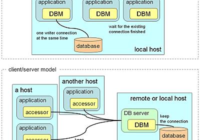 DBMによるデータベースサーバ - mixi engineer blog