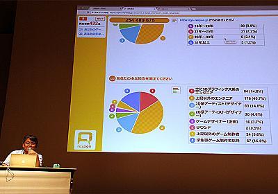 「CEDEC 2018」で存在感を放ったリアルタイムアンケートシステム「respon」の魅力とは | GameBusiness.jp