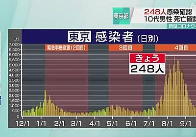 新型コロナ 東京都 8人死亡 新たな感染は248人   NHKニュース