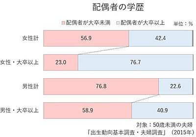 日本女性の上昇婚志向|すもも|note