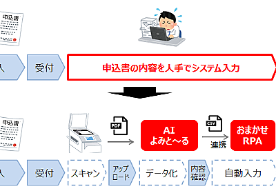 「情シスない中小企業に使ってほしい」 NTT東日本、「AI-OCR」とRPAサービス提供 紙帳票のデータ入力を効率化 - ITmedia NEWS
