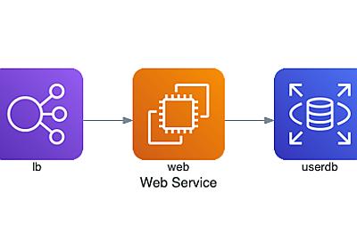 Diagramsを使ってsystem architecture図をアップデートし続ける - hatappi.blog