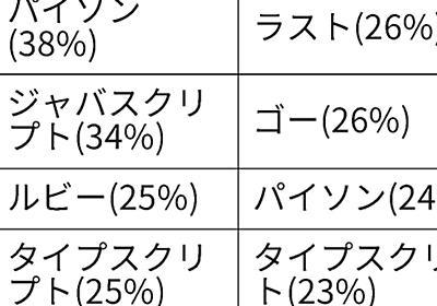 高収入エンジニアは「ラスト」に注目、ファインディ調査: 日本経済新聞