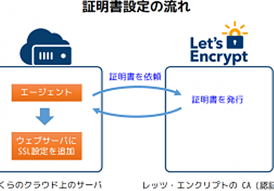 Let's EncryptのSSL証明書で、安全なウェブサイトを公開 | さくらのナレッジ