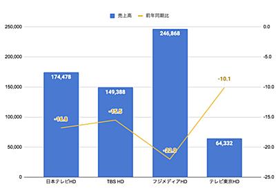 民放テレビ局4社の2020年上半期決算まとめ 〜利益はテレビ東京の一人勝ち、日本テレビはスポーツジムで大苦戦〜 | RTB SQUARE