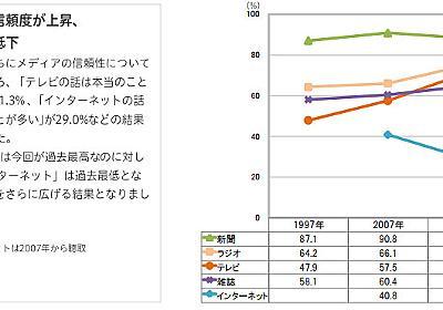 テレビの信頼度は過去最高、ネットは最低に――博報堂「こども20年変化」 - ITmedia NEWS