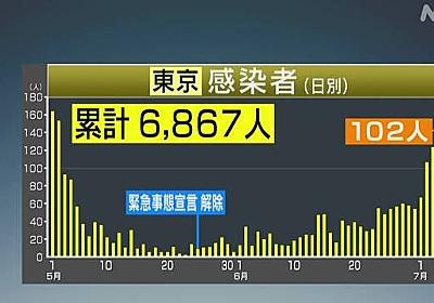 東京都 新たに102人感染確認 100人以上は5日連続 新型コロナ | NHKニュース