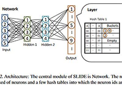 ライス大学研究チーム、GPUを使わずにディープラーニングを高速化するアルゴリズムを開発:行列の乗算ではなく、ハッシュテーブルで解決可能な探索問題に - @IT