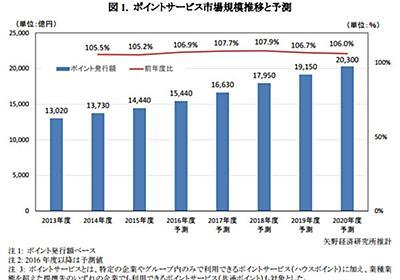 2015年度のポイントサービス市場規模、前年度比105%超の1兆4,440億円に【矢野経済研究所】:MarkeZine(マーケジン)