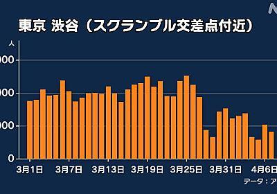 データ分析 緊急事態宣言で東京都内の人出はどう変化したか | NHKニュース