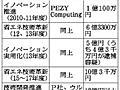 助成・融資、スパコン関連会社へ100億円超 詐欺事件:朝日新聞デジタル