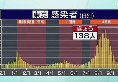東京都 コロナ 18人死亡 138人感染確認 金曜日ではことし最少   NHKニュース