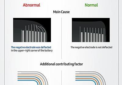 「Galaxy Note7」爆発の原因、Samsungが正式発表 バッテリー設計と製造工程に問題 - ITmedia NEWS