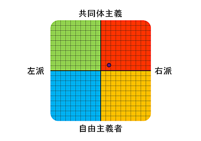 政党座標テスト - Individual Differences Research Labs