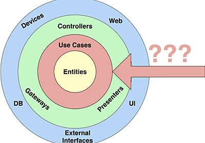 Why you need Use Cases/Interactors - ProAndroidDev