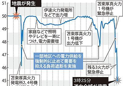 北海道大停電:18分間に3度負荷遮断 周波数が急低下 - 毎日新聞