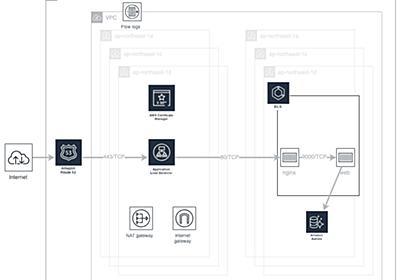 AWSにおける本番環境を想定したCI/CD実践 - y-ohgi's blog