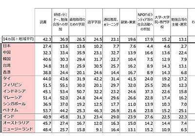 「世界一真面目な労働者は日本人」と触れ回っては、いけない理由 (1/5) - ITmedia ビジネスオンライン