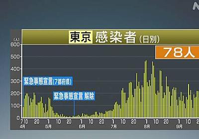 東京都 新型コロナ 新たに78人感染確認 6人死亡 | 新型コロナ 国内感染者数 | NHKニュース
