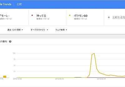 流行語大賞、ネットでは全然検索されなかった Googleトレンドで調べたら歴然: J-CAST ニュース