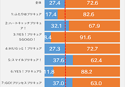 NHK全プリキュア大投票をデータで見る。~女子の強さとフレッシュ!からの転換~ - プリキュアの数字ブログ