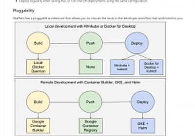 Google発のコンテナアプリケーション開発支援ツール「Skaffold」や「Kaniko」を使ってみる | さくらのナレッジ